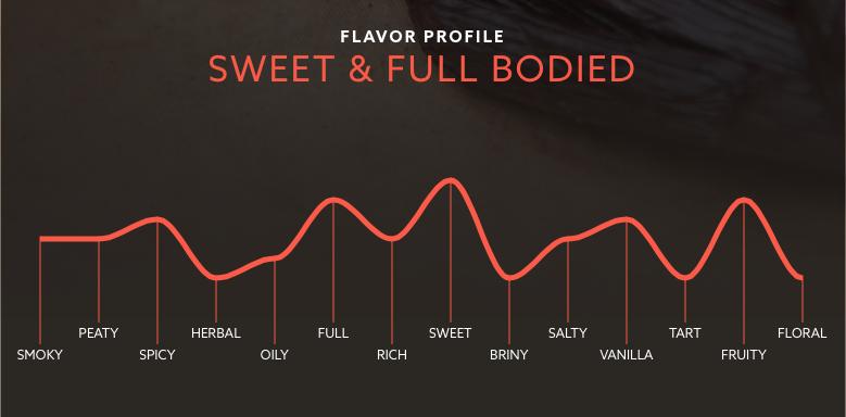 flavorprofile